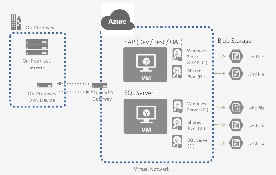 scenariusz SAP w chmurze